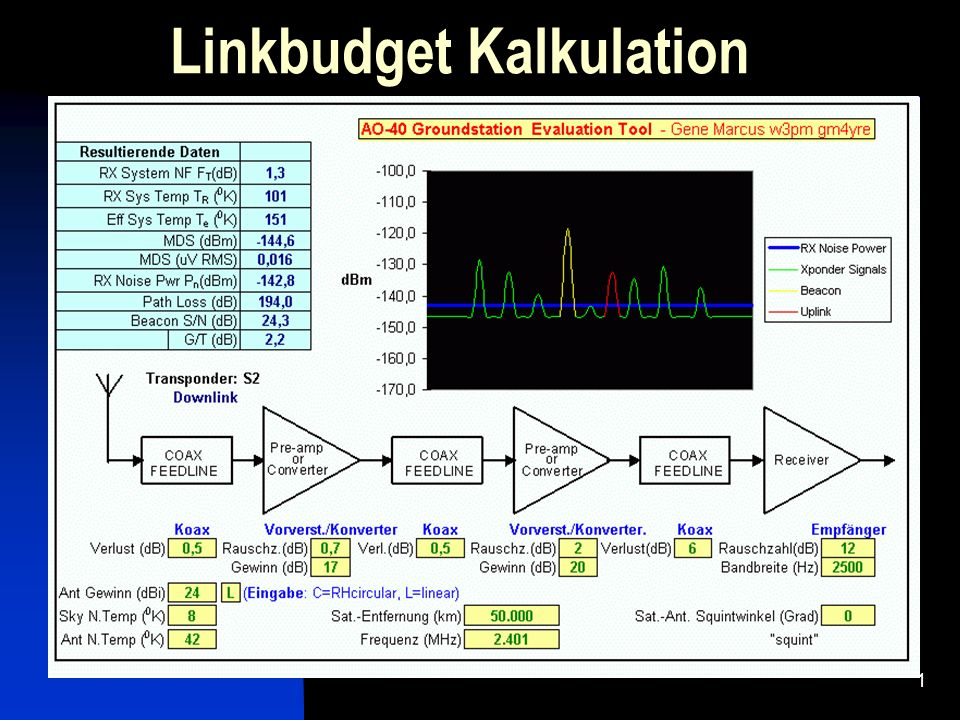 Linkbudget Kalkulation