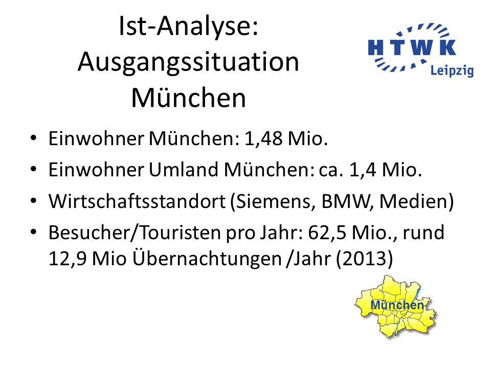 Ist-Analyse: Ausgangssituation München