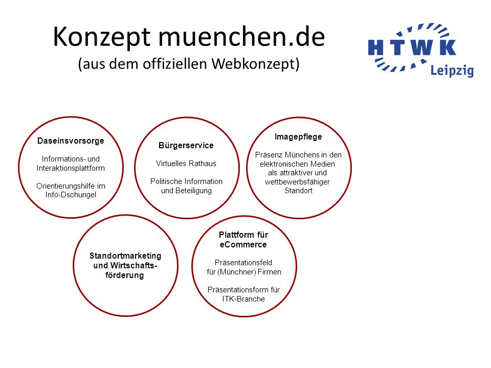 Konzept muenchen.de (aus dem offiziellen Webkonzept)