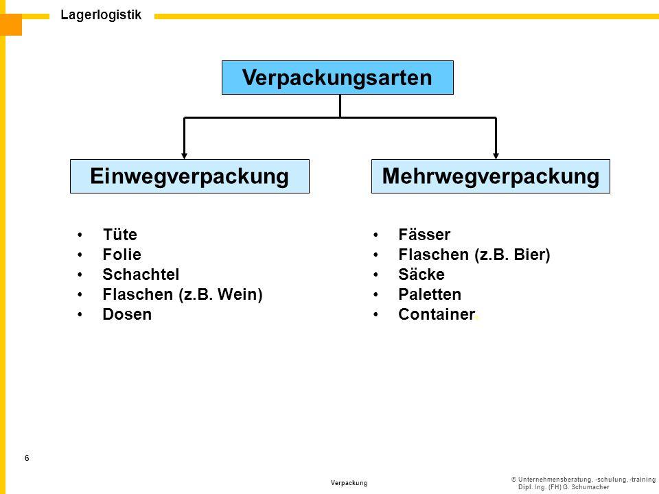 Verpackungsarten Einwegverpackung Mehrwegverpackung