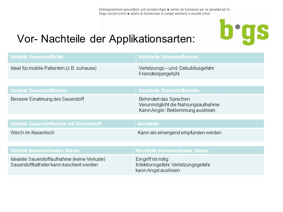 Vor- Nachteile der Applikationsarten: