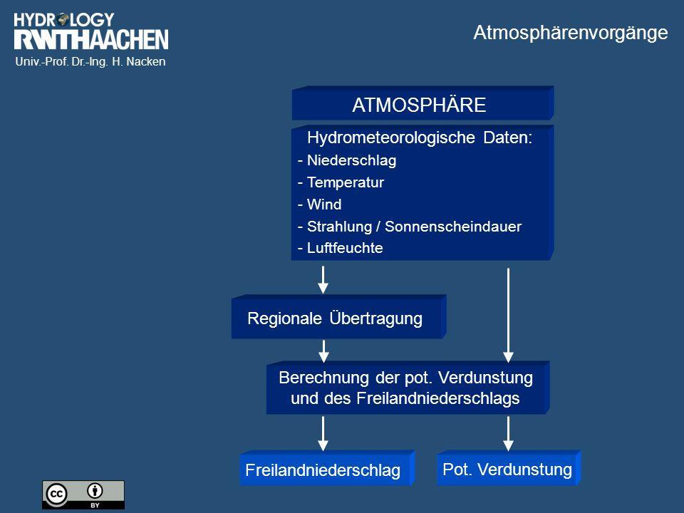 Atmosphärenvorgänge ATMOSPHÄRE Hydrometeorologische Daten: