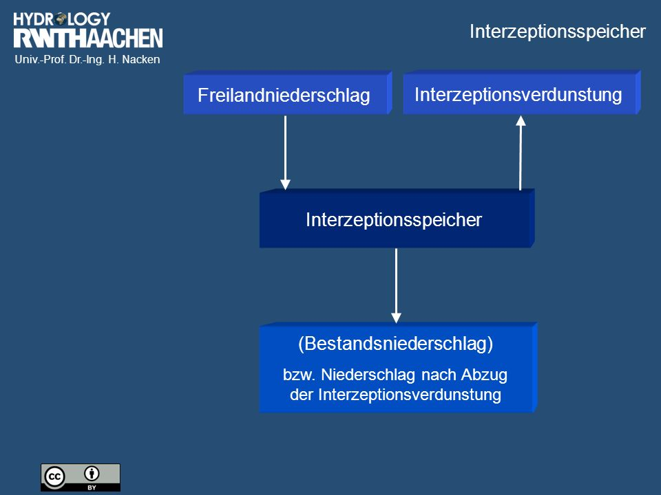 Interzeptionsspeicher