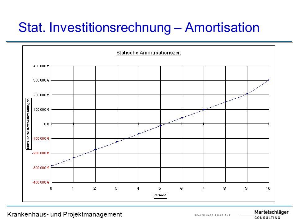 Stat. Investitionsrechnung – Amortisation