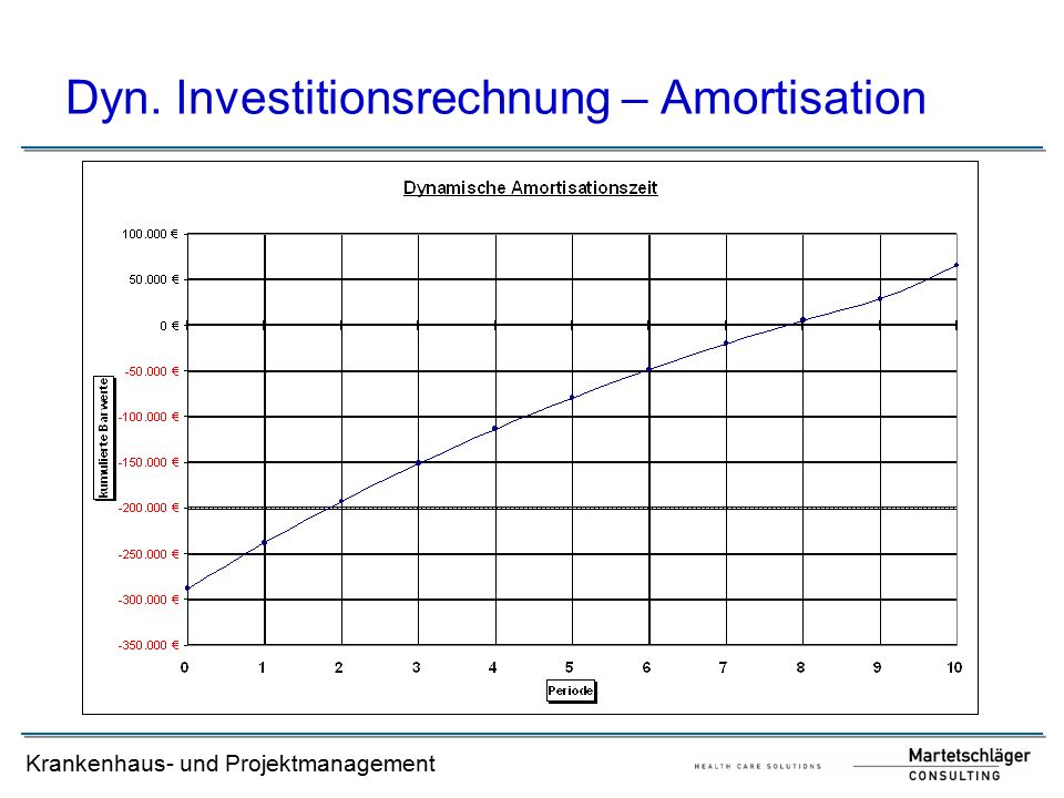 Dyn. Investitionsrechnung – Amortisation