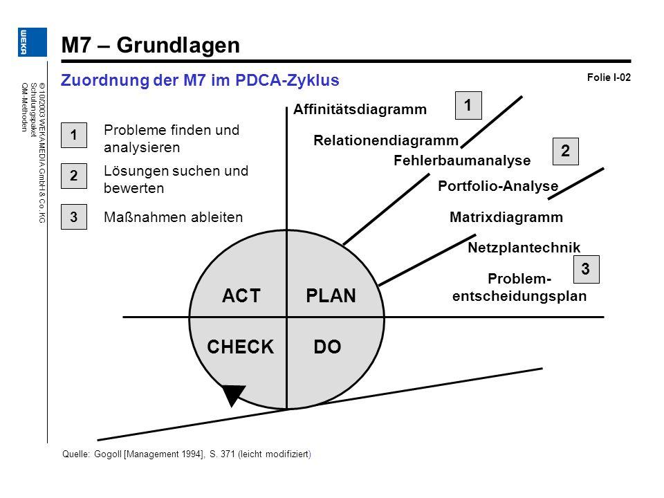 Zuordnung der M7 im PDCA-Zyklus