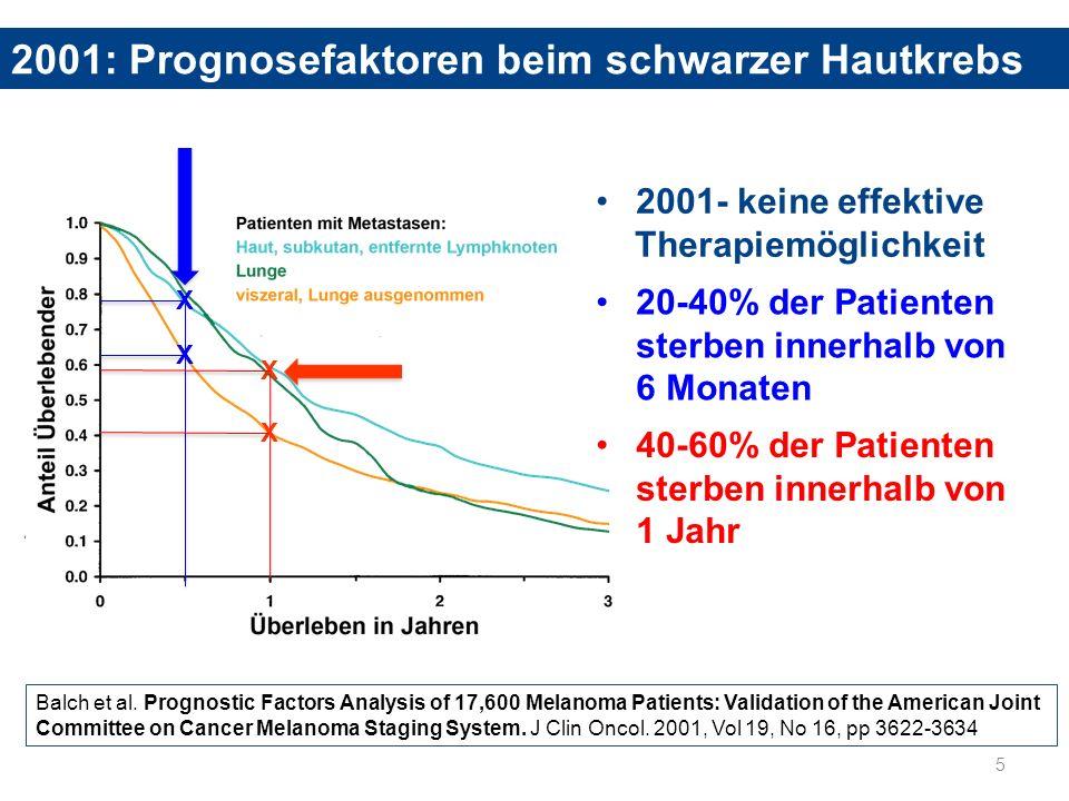 2001: Prognosefaktoren beim schwarzer Hautkrebs