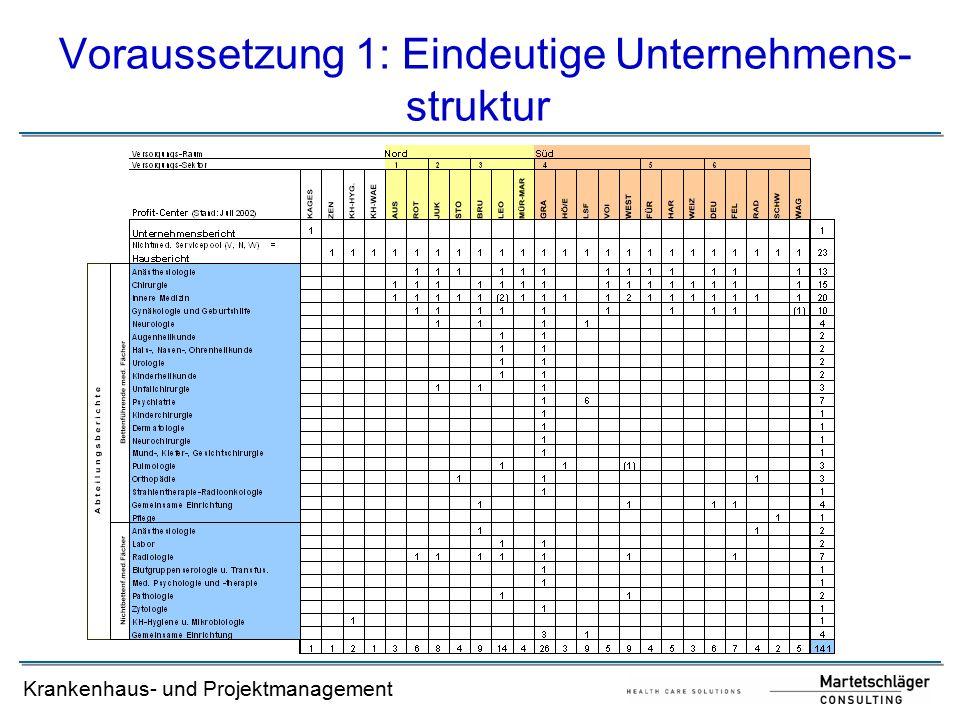 Voraussetzung 1: Eindeutige Unternehmens- struktur