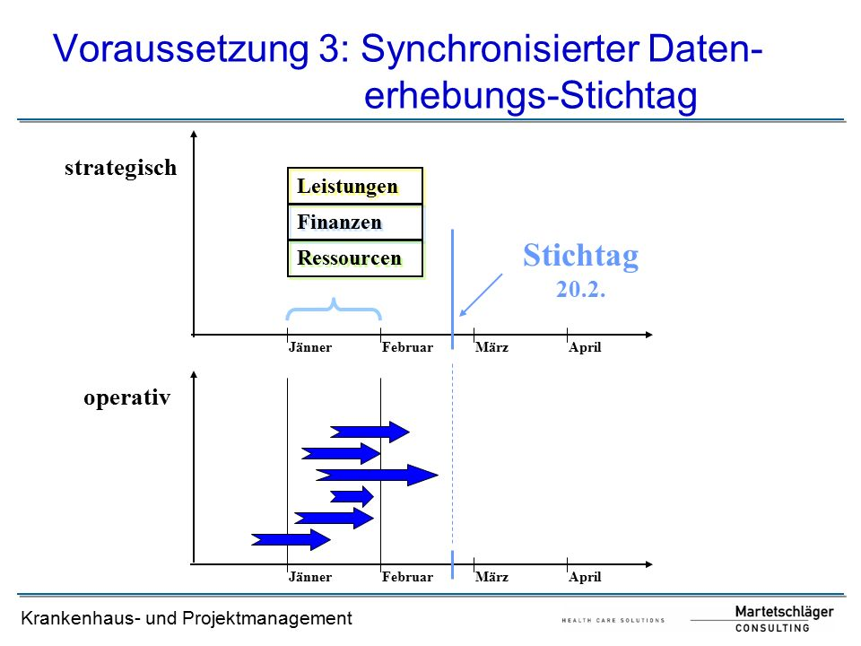 Voraussetzung 3: Synchronisierter Daten- erhebungs-Stichtag