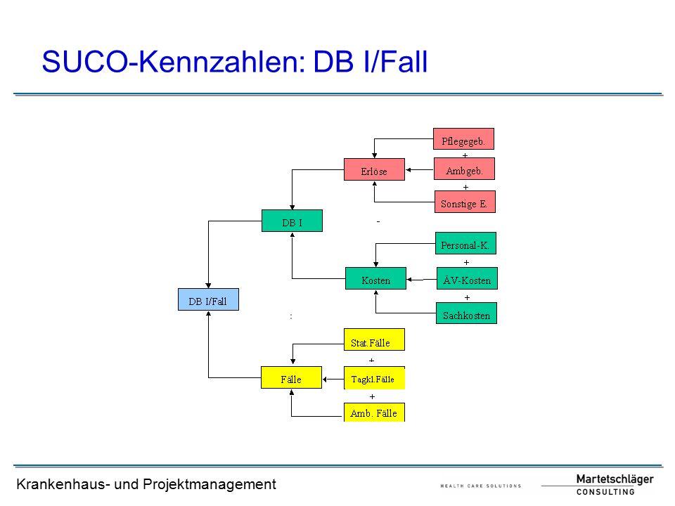 SUCO-Kennzahlen: DB I/Fall