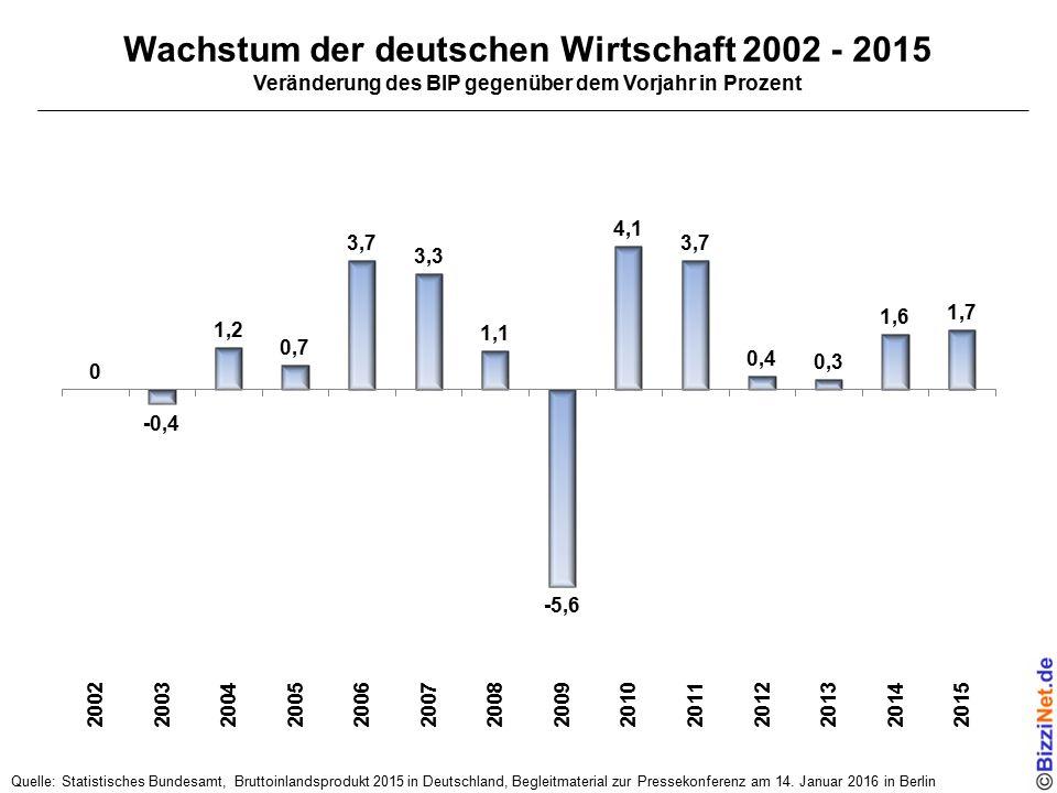 Wachstum der deutschen Wirtschaft 2002 - 2015