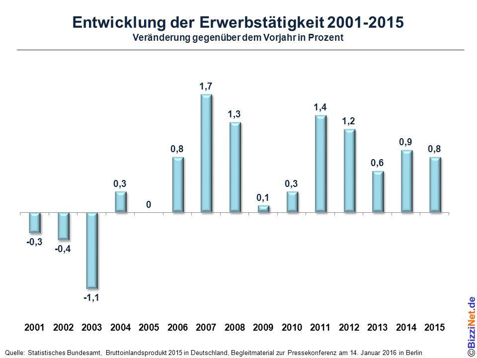 Entwicklung der Erwerbstätigkeit 2001-2015