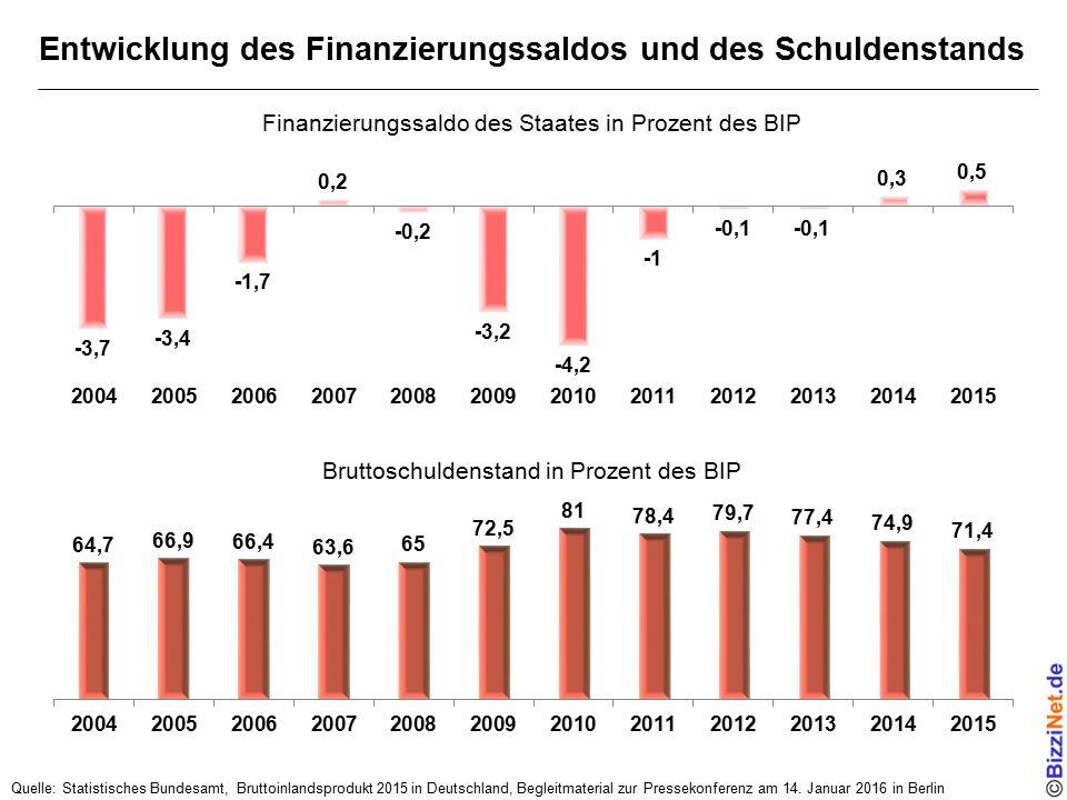 Entwicklung des Finanzierungssaldos und des Schuldenstands