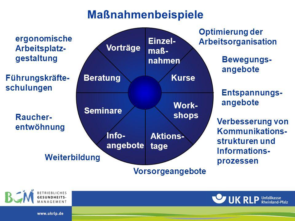 Maßnahmenbeispiele Seminare Optimierung der Arbeitsorganisation