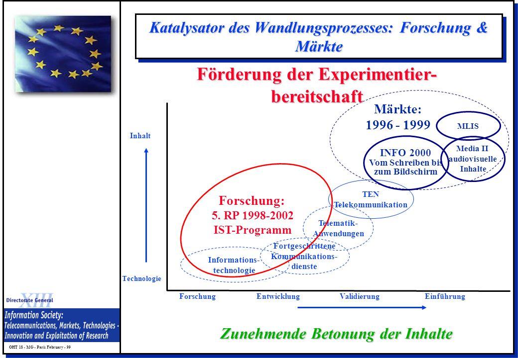 Katalysator des Wandlungsprozesses: Forschung & Märkte