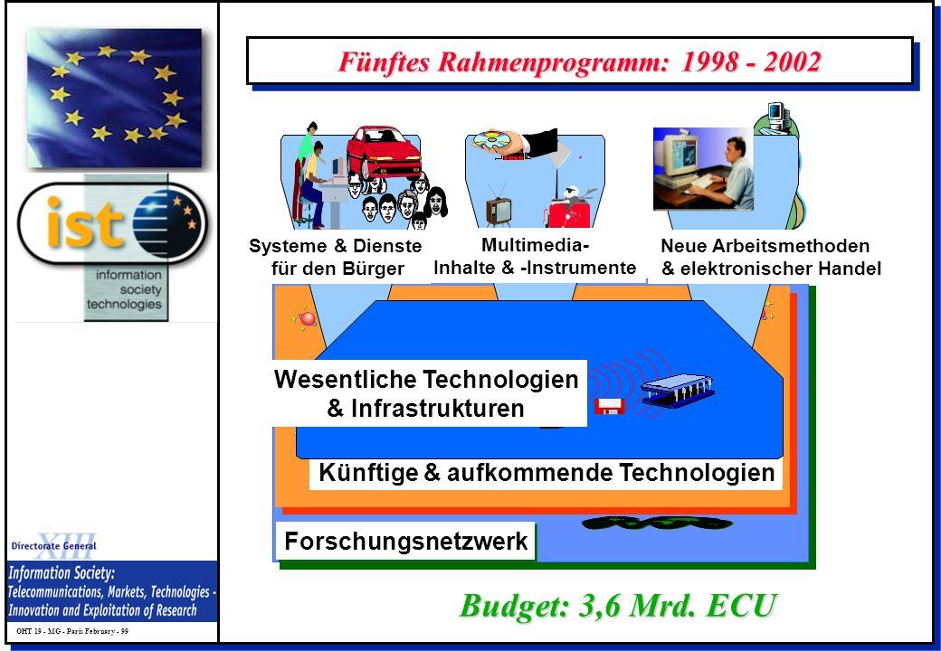 Fünftes Rahmenprogramm: 1998 - 2002
