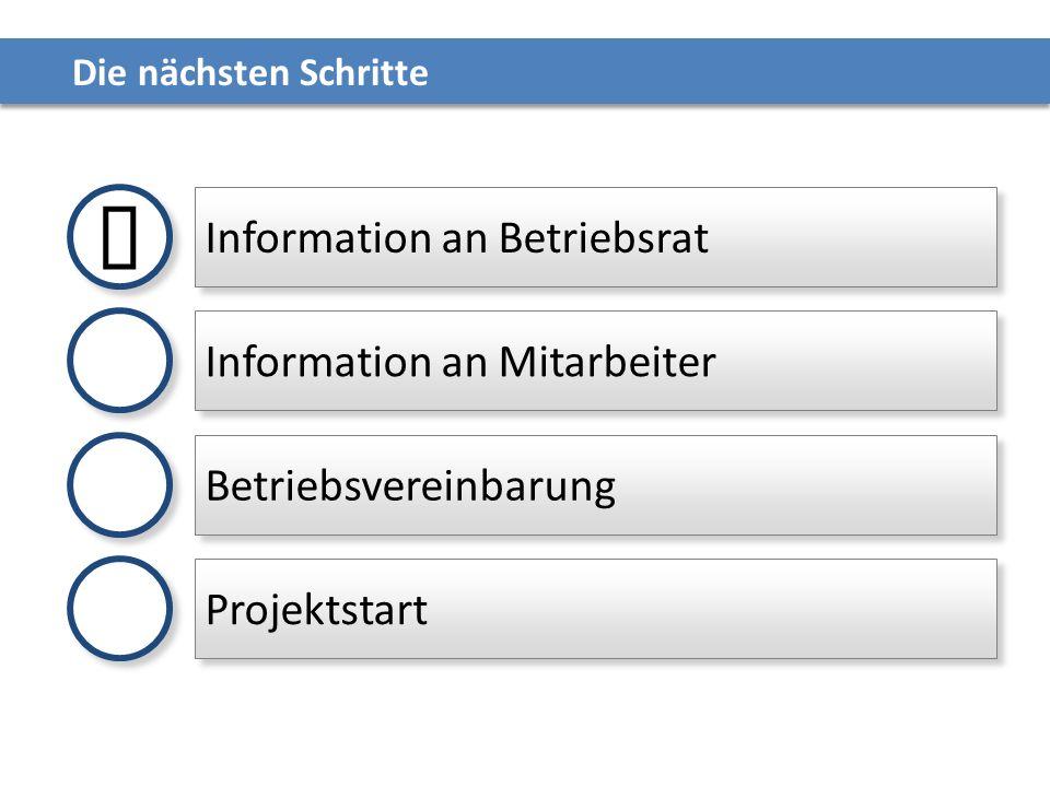ü Information an Betriebsrat Information an Mitarbeiter