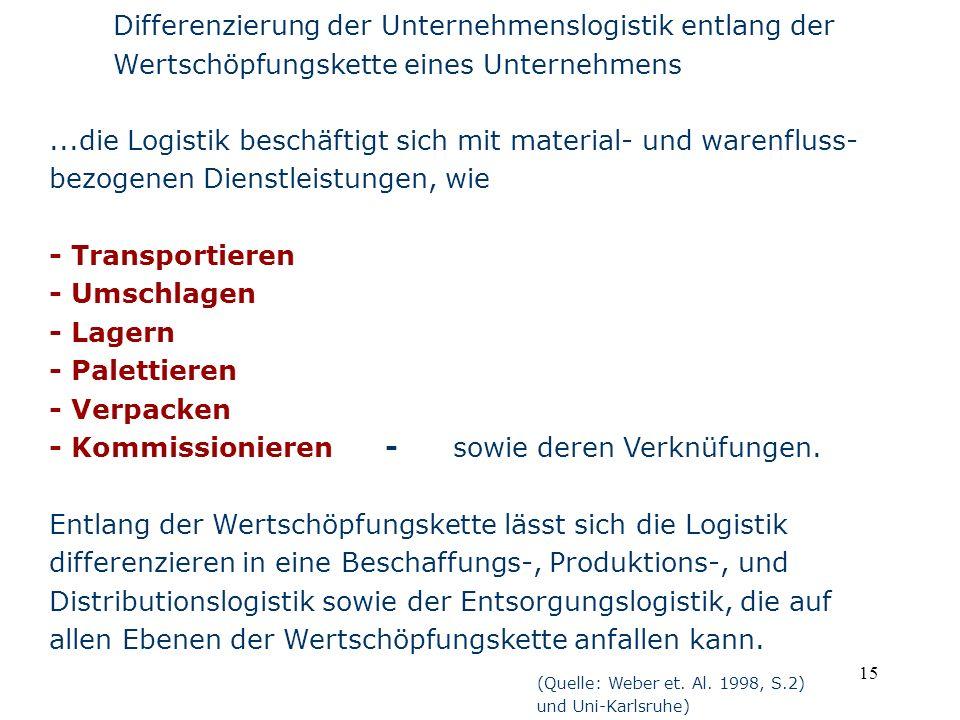 Differenzierung der Unternehmenslogistik entlang der