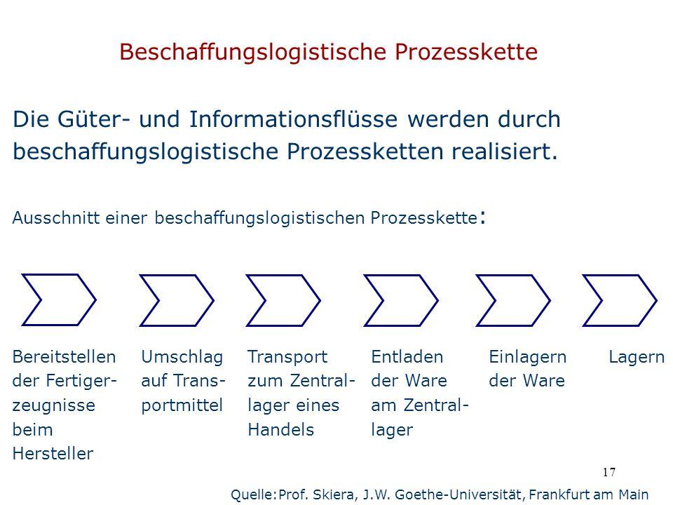 Beschaffungslogistische Prozesskette