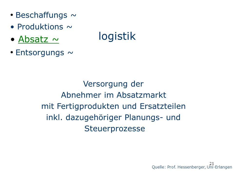 logistik Beschaffungs ~ Absatz ~ Entsorgungs ~ Produktions ~