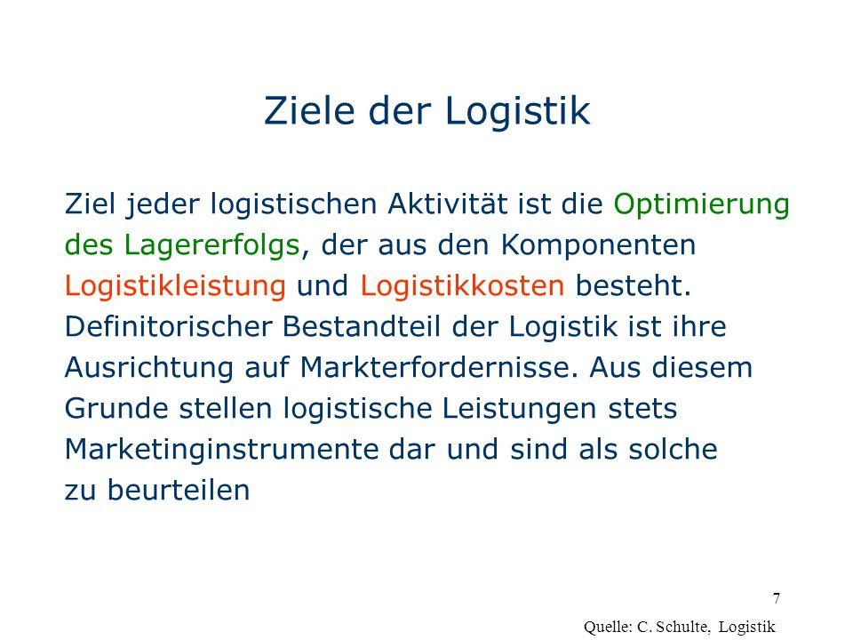 Ziele der Logistik Ziel jeder logistischen Aktivität ist die Optimierung. des Lagererfolgs, der aus den Komponenten.