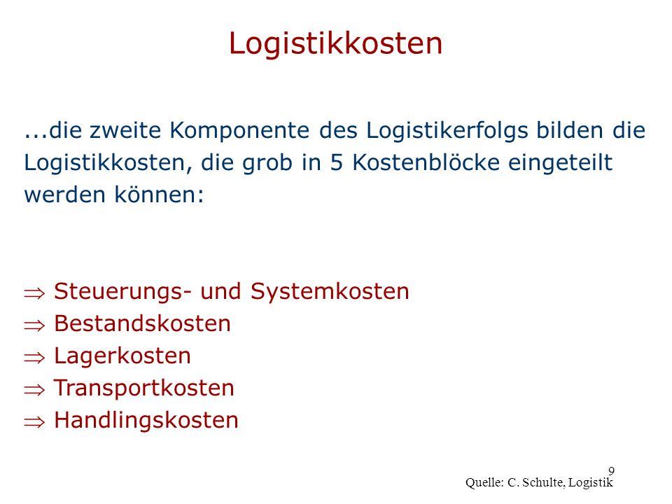 Logistikkosten ...die zweite Komponente des Logistikerfolgs bilden die
