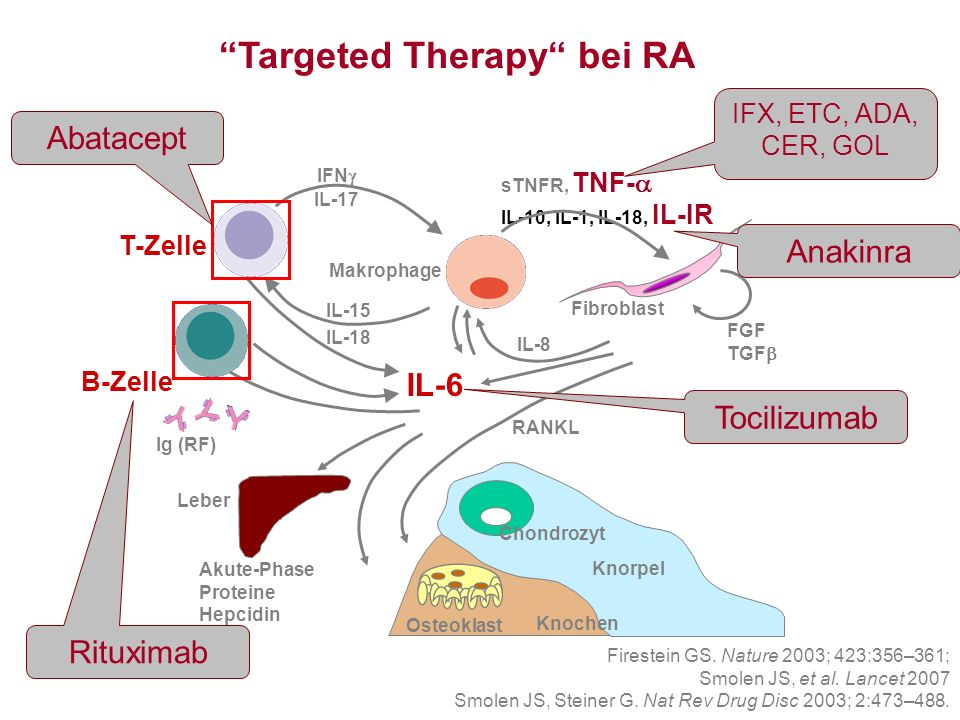 Targeted Therapy bei RA