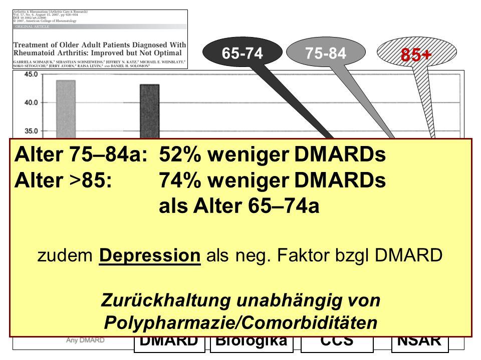 Zurückhaltung unabhängig von Polypharmazie/Comorbiditäten