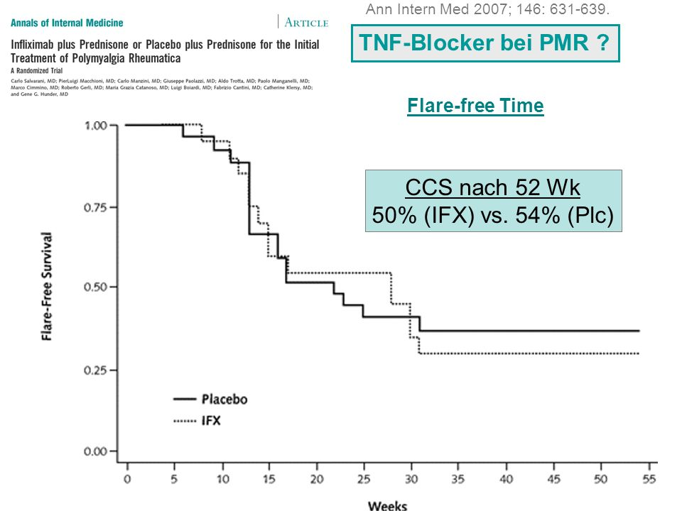 TNF-Blocker bei PMR CCS nach 52 Wk 50% (IFX) vs. 54% (Plc)