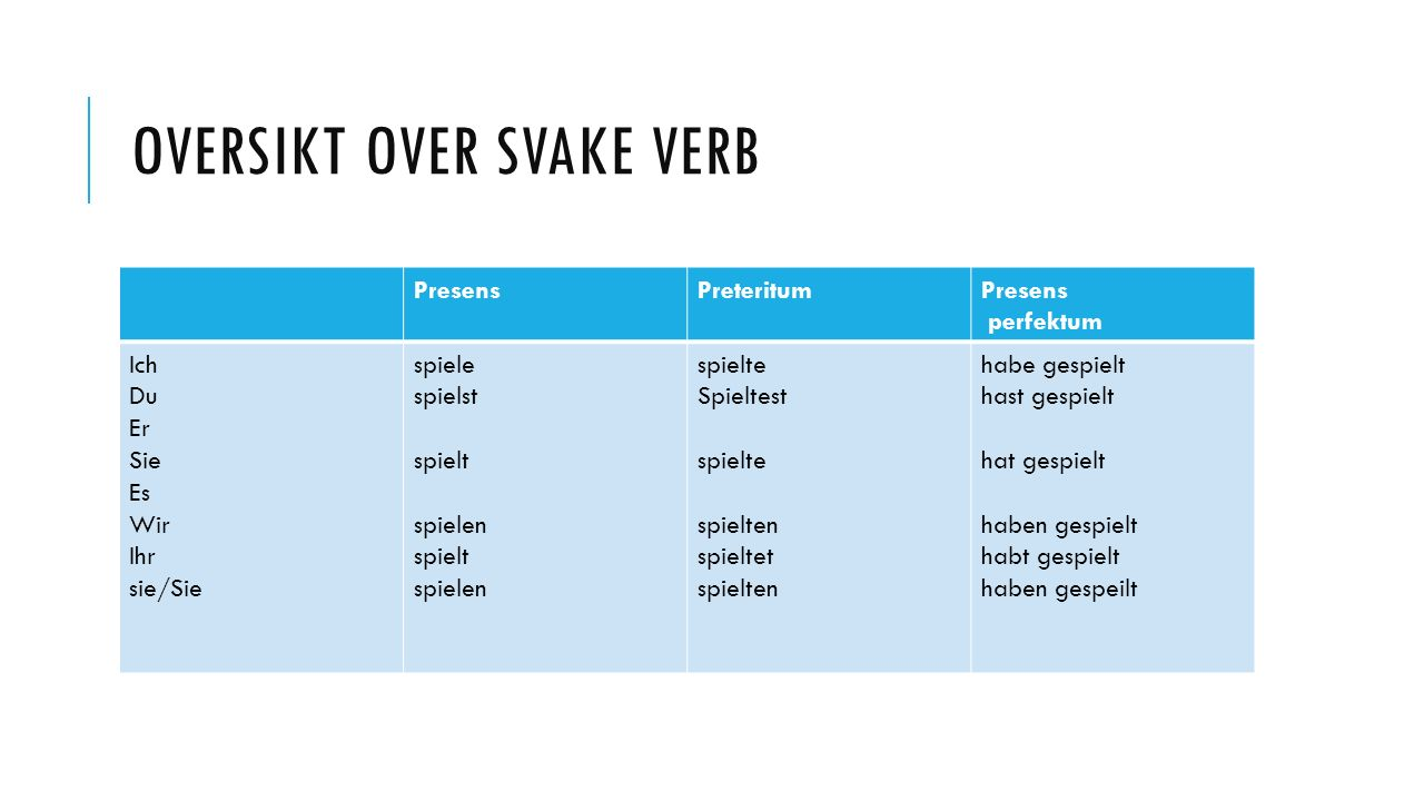 Oversikt over svake verb