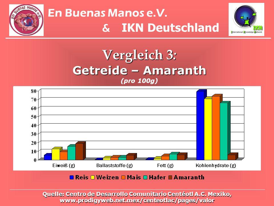 Vergleich 3: En Buenas Manos e.V. & IKN Deutschland
