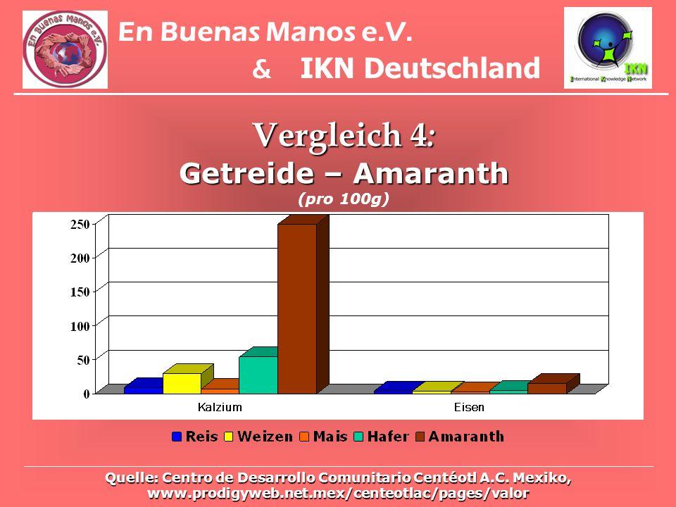 Vergleich 4: En Buenas Manos e.V. & IKN Deutschland
