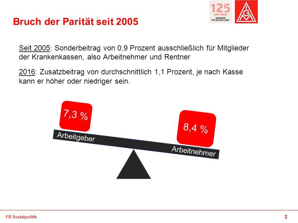 Bruch der Parität seit 2005 7,3 % 8,4 %