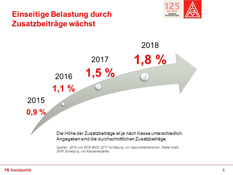 1,5 % 1,1 % Einseitige Belastung durch Zusatzbeiträge wächst 2016 2017