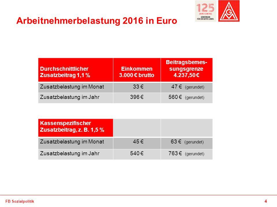 Arbeitnehmerbelastung 2016 in Euro