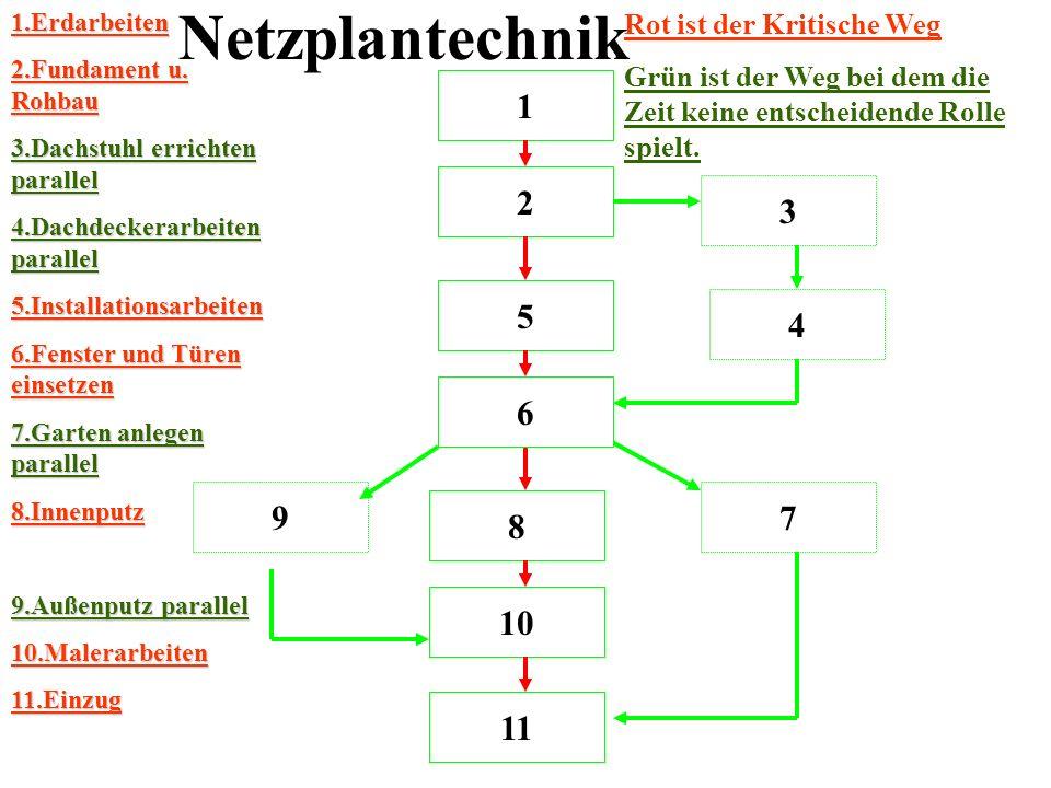 Netzplantechnik 1 2 3 5 4 6 9 7 8 10 11 Rot ist der Kritische Weg