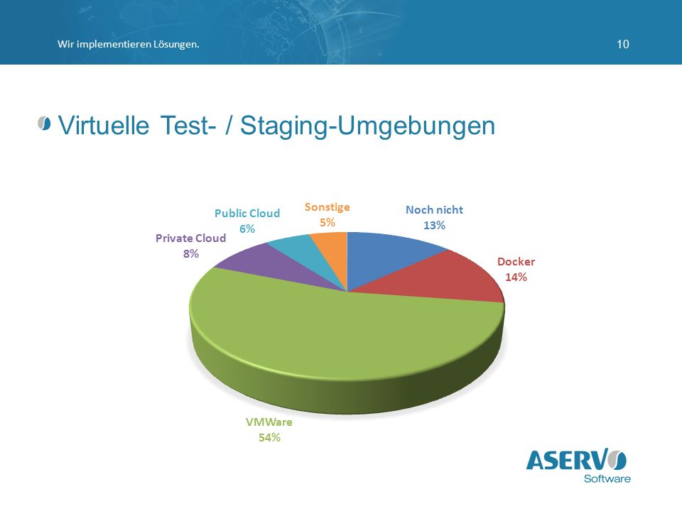 Virtuelle Test- / Staging-Umgebungen