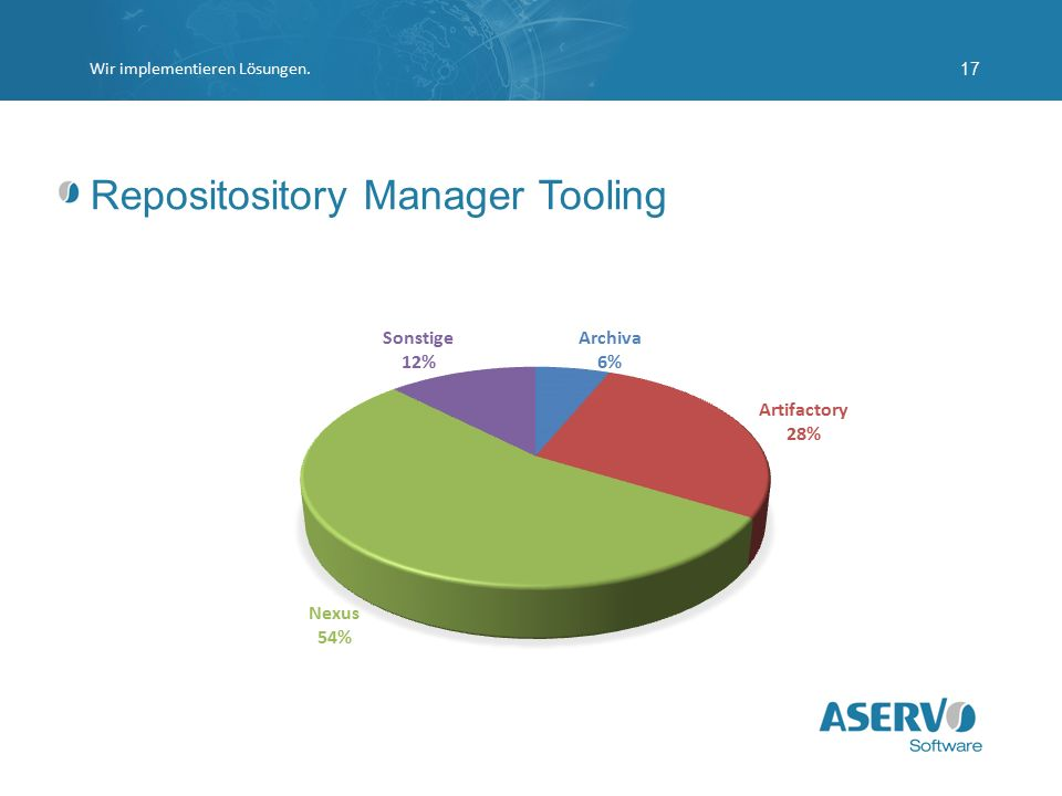 Repositository Manager Tooling