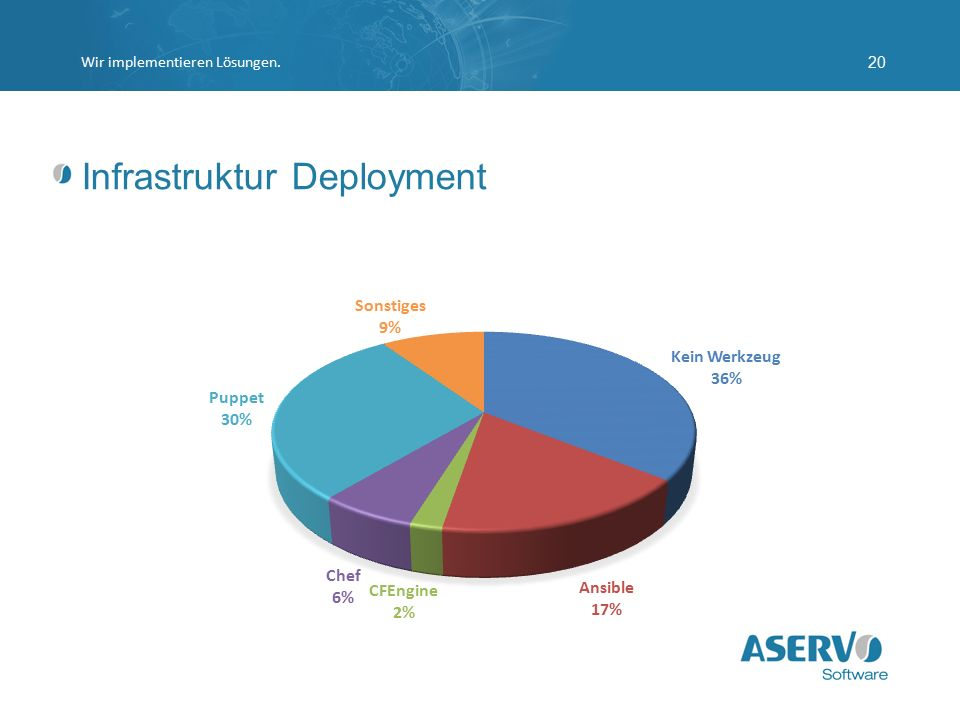 Infrastruktur Deployment