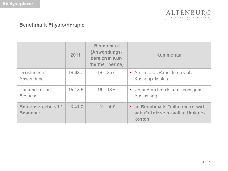 Benchmark Physiotherapie