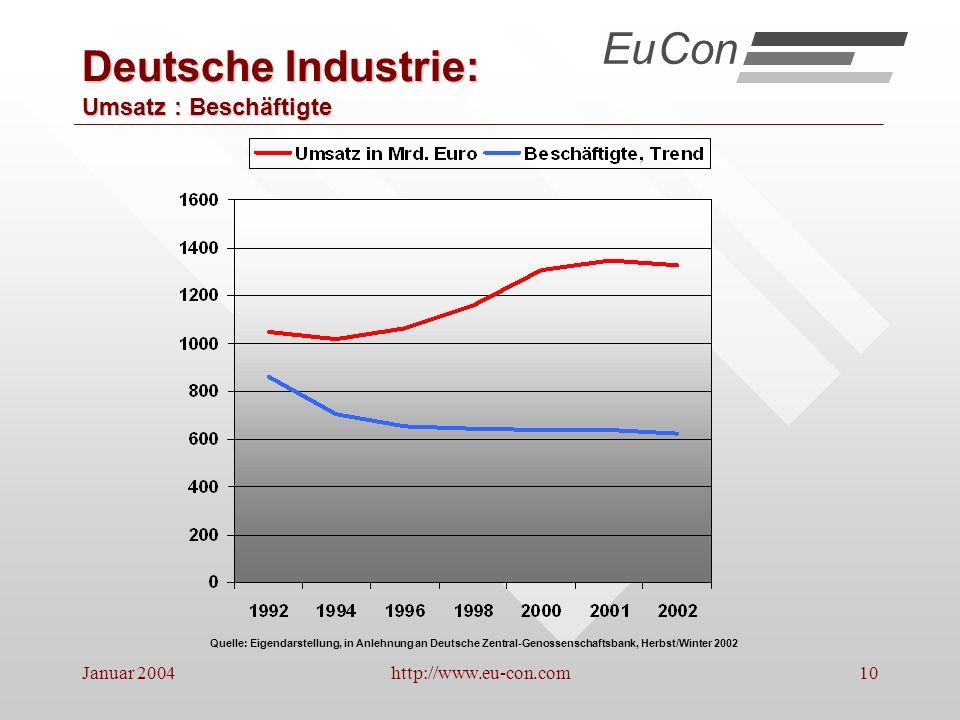 Deutsche Industrie: Umsatz : Beschäftigte