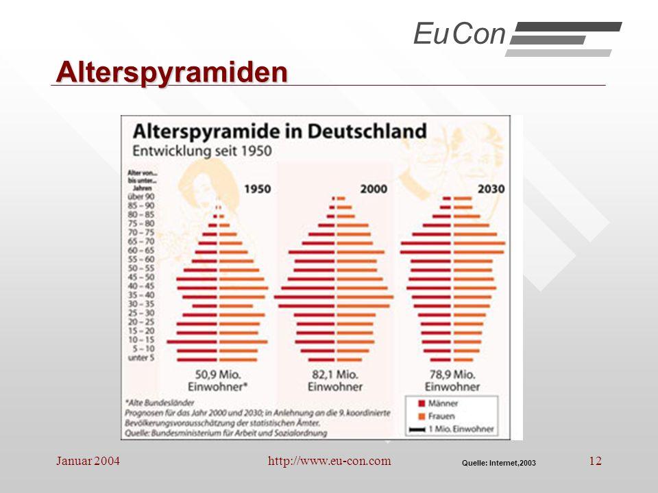 Eu Con Alterspyramiden Januar 2004 http://www.eu-con.com