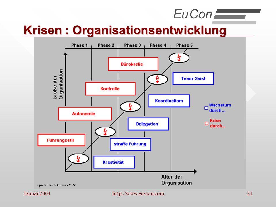 Krisen : Organisationsentwicklung
