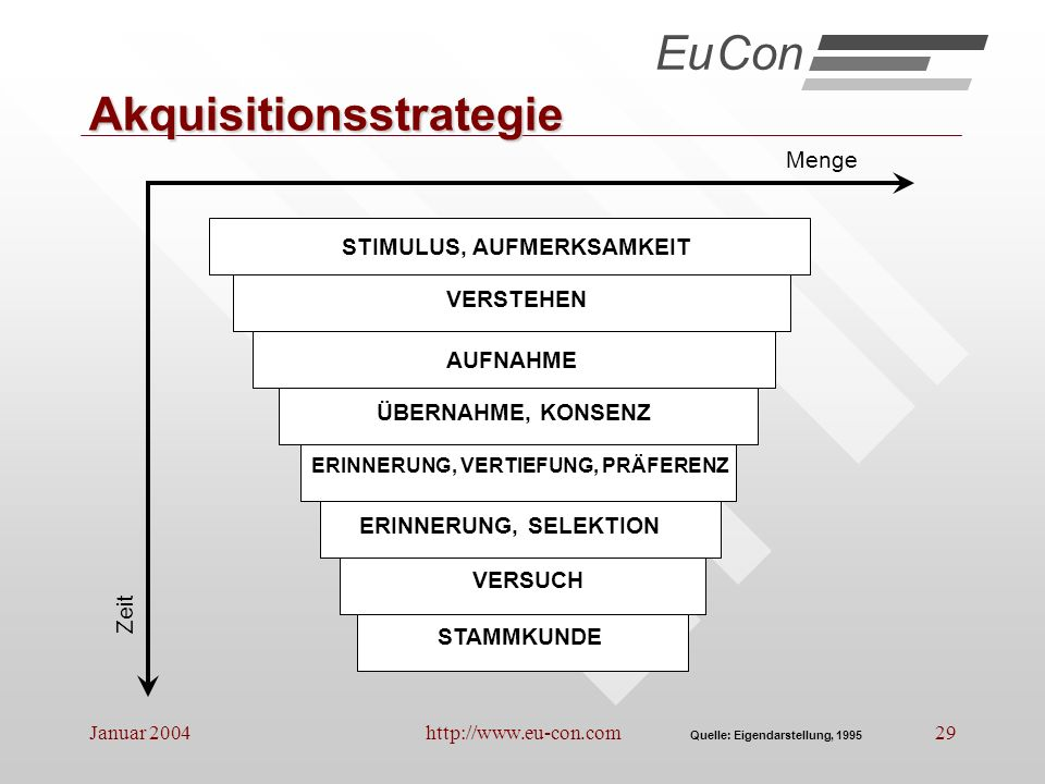 Akquisitionsstrategie