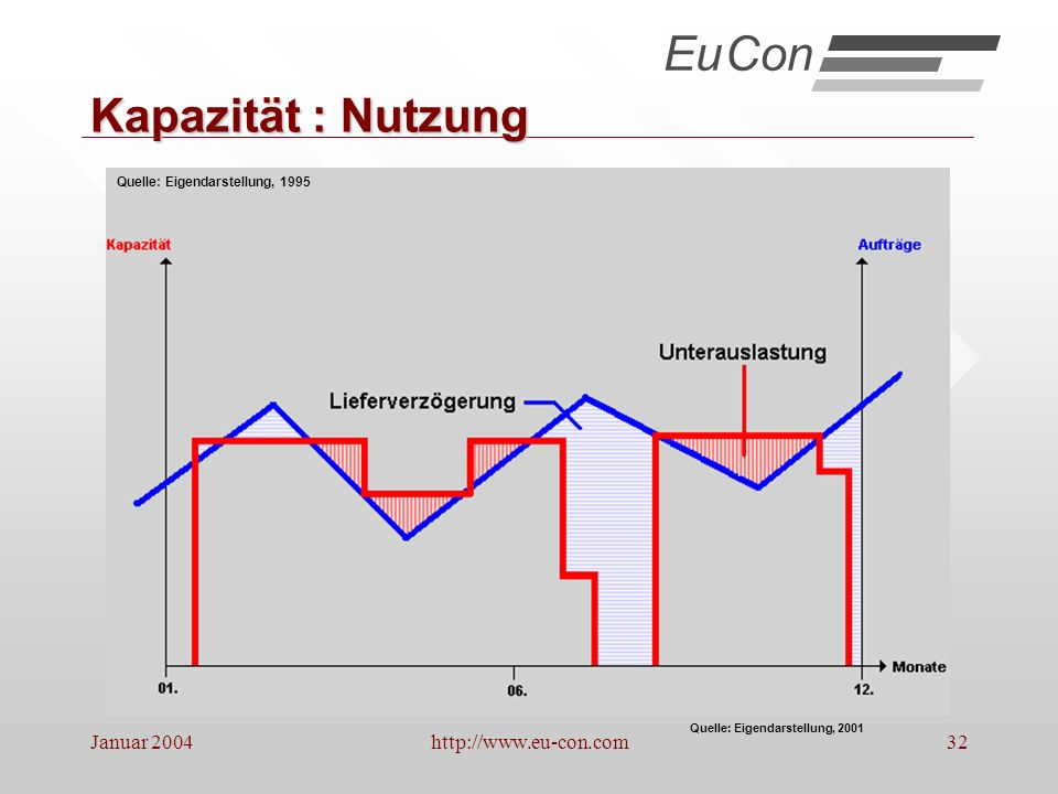 Eu Con Kapazität : Nutzung Januar 2004 http://www.eu-con.com