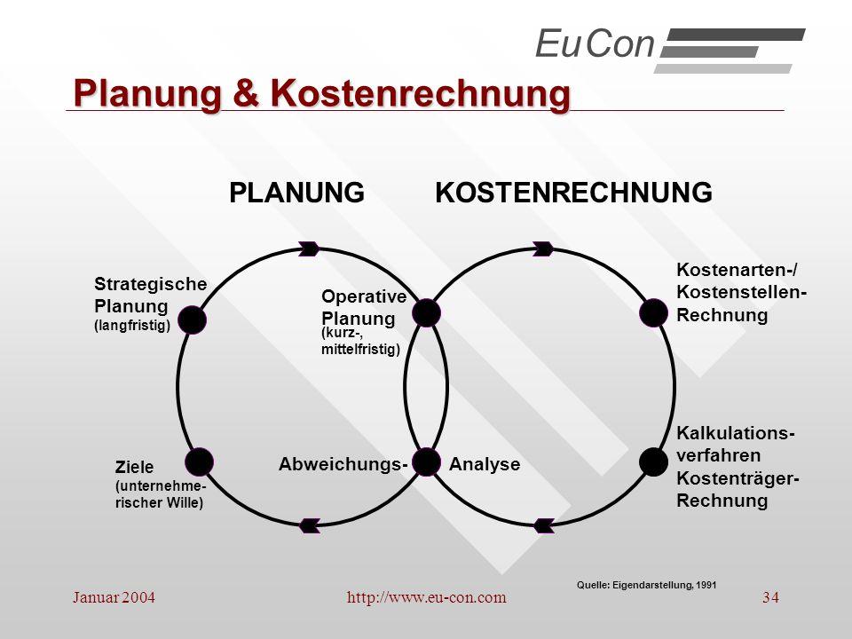 Planung & Kostenrechnung