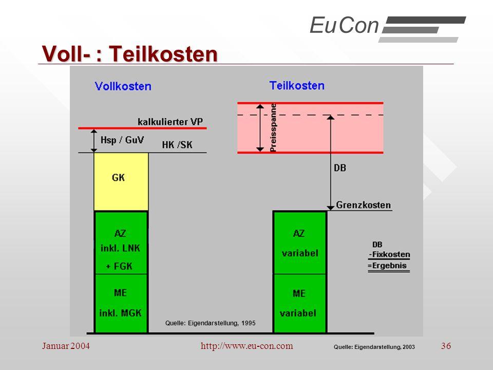 Eu Con Voll- : Teilkosten Januar 2004 http://www.eu-con.com