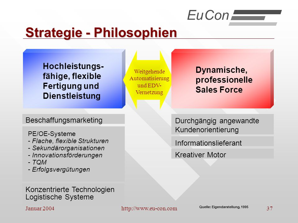 Strategie - Philosophien