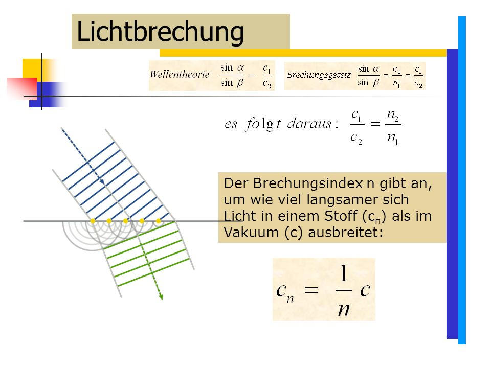 Lichtbrechung Der Brechungsindex n gibt an, um wie viel langsamer sich Licht in einem Stoff (cn) als im Vakuum (c) ausbreitet: