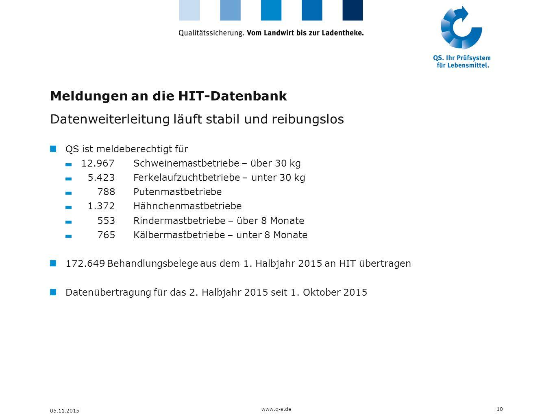 Meldungen an die HIT-Datenbank